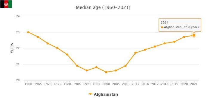 Afghanistan Median Age