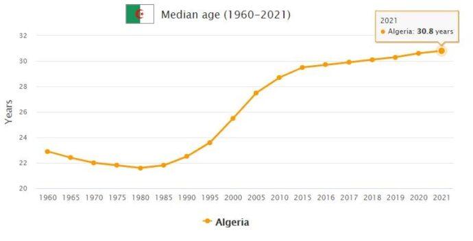 Algeria Median Age