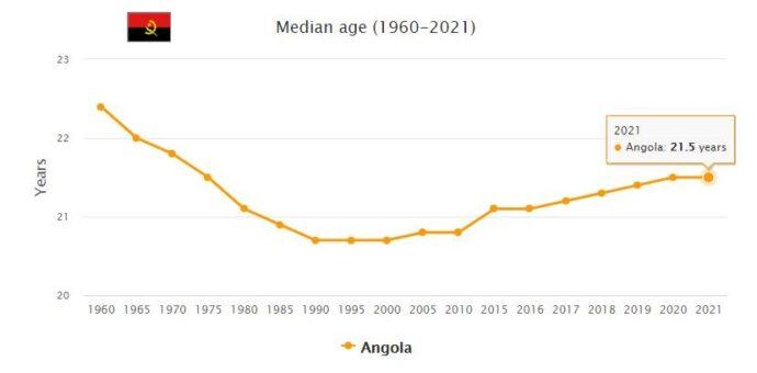 Angola Median Age