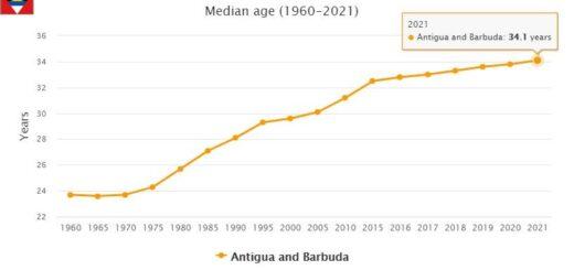 Antigua and Barbuda Median Age