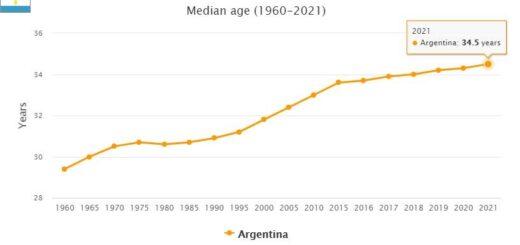 Argentina Median Age