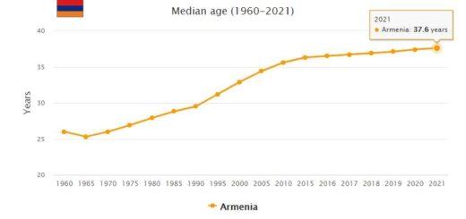 Armenia Median Age