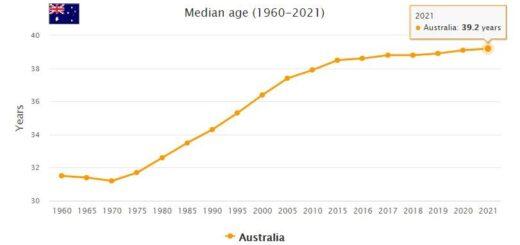 Australia Median Age