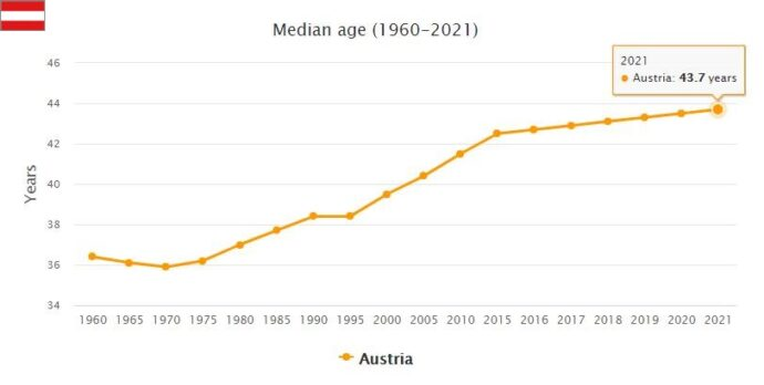 Austria Median Age