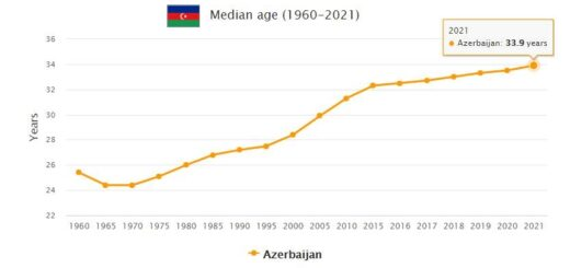 Azerbaijan Median Age