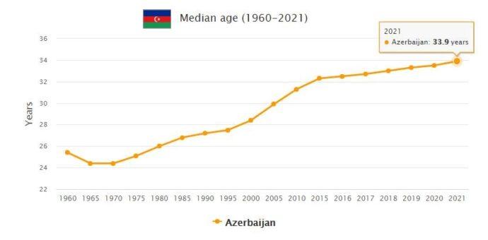 Azerbaijan Median Age