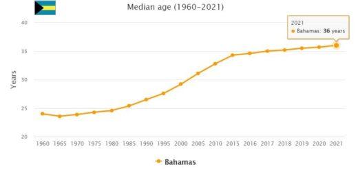 Bahamas Median Age
