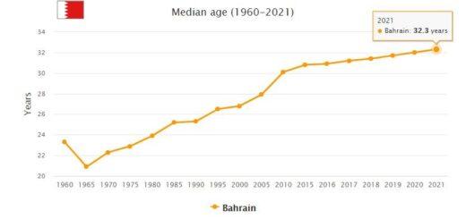Bahrain Median Age