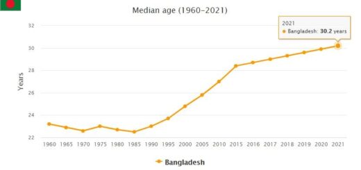 Bangladesh Median Age