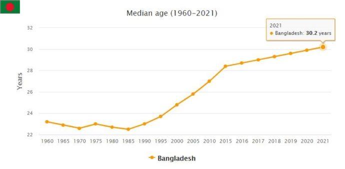 Bangladesh Median Age