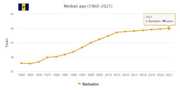 Barbados Median Age
