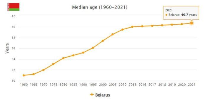Belarus Median Age