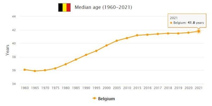 Belgium Median Age