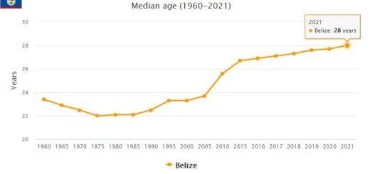 Belize Median Age
