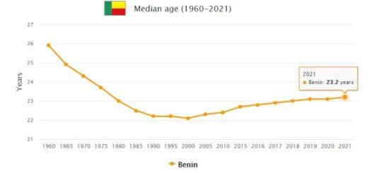 Benin Median Age