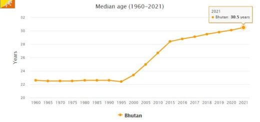 Bhutan Median Age