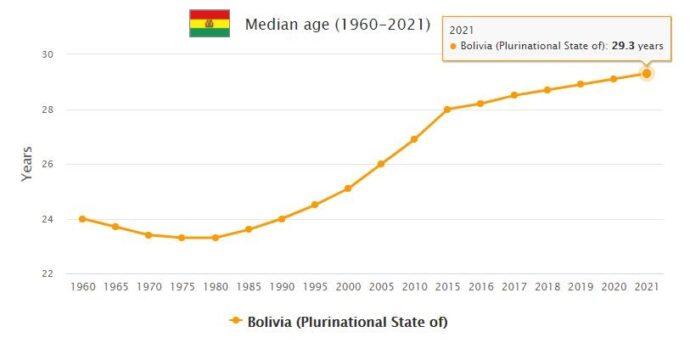 Bolivia Median Age