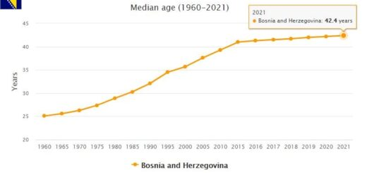 Bosnia and Herzegovina Median Age