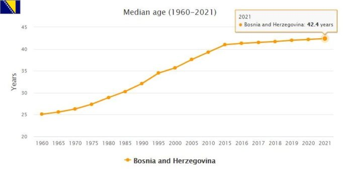 Bosnia and Herzegovina Median Age
