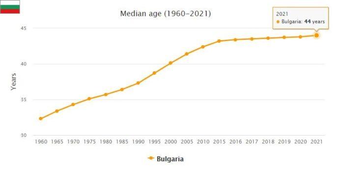 Bulgaria Median Age