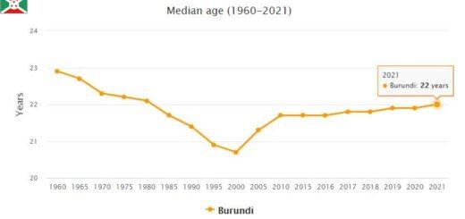 Burundi Median Age
