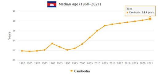 Cambodia Median Age