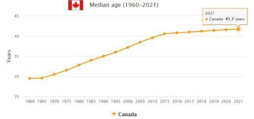 Canada Median Age