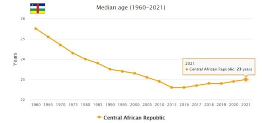 Central African Republic Median Age