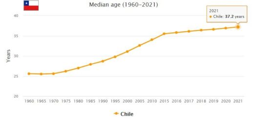 Chile Median Age