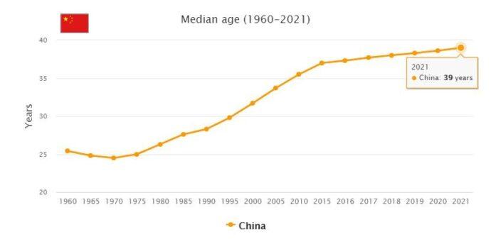 China Median Age