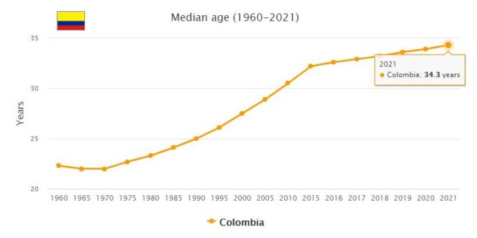 Colombia Median Age
