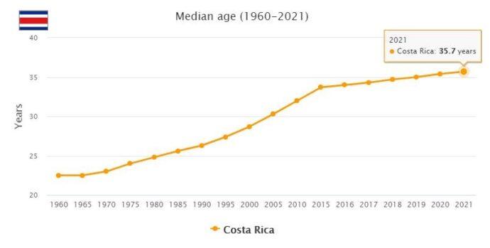Costa Rica Median Age