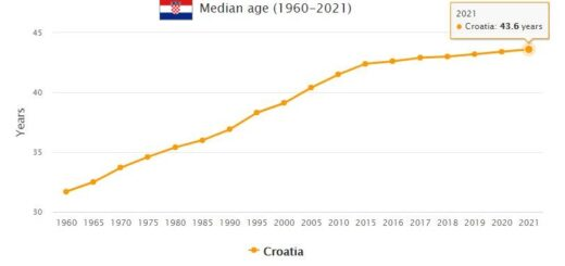 Croatia Median Age