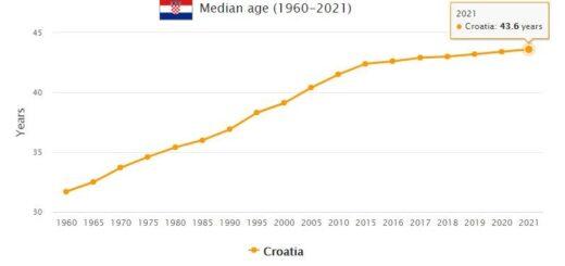 Croatia Median Age