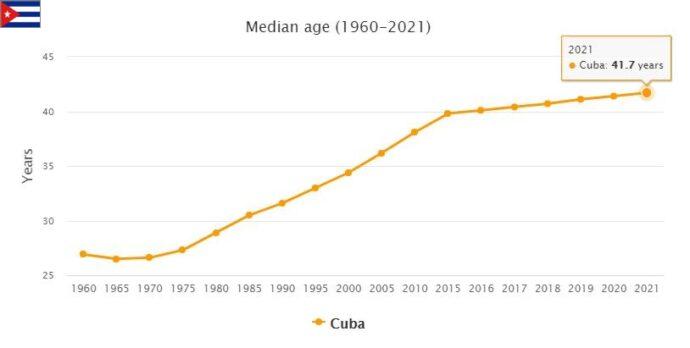 Cuba Median Age