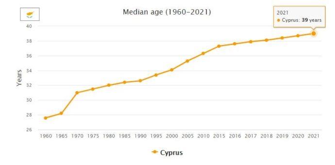 Cyprus Median Age