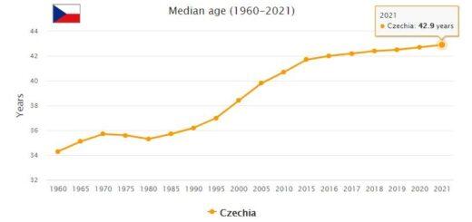 Czech Republic Median Age