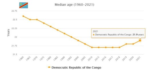 Democratic Republic of the Congo Median Age