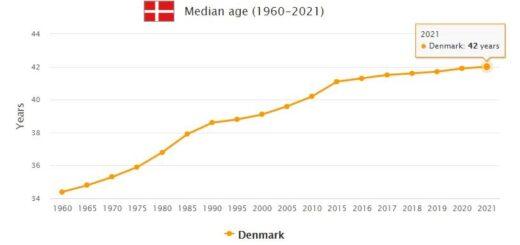 Denmark Median Age