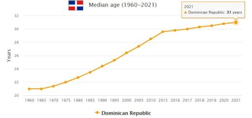 Dominican Republic Median Age