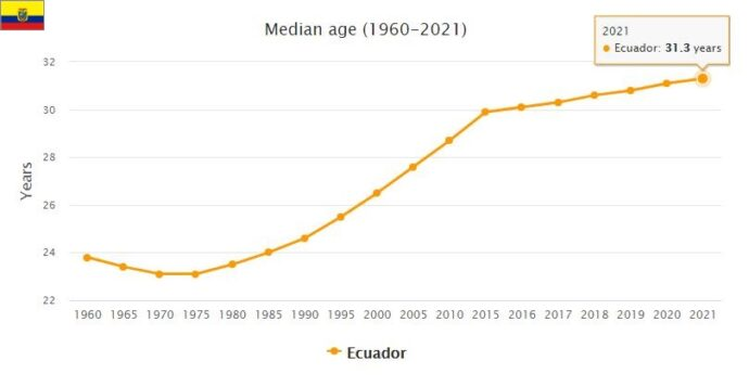Ecuador Median Age