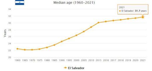 El Salvador Median Age