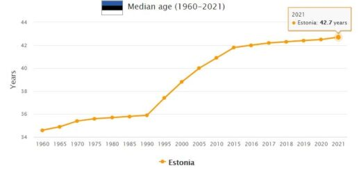 Estonia Median Age