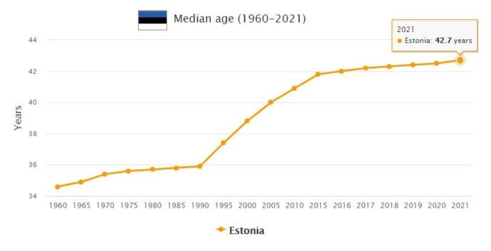 Estonia Median Age