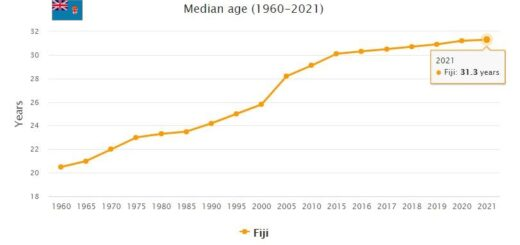 Fiji Median Age