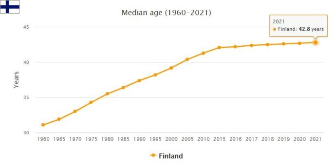 Finland Median Age