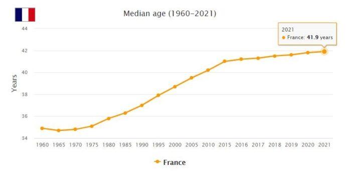 France Median Age