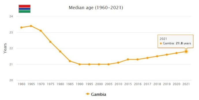 Gambia Median Age