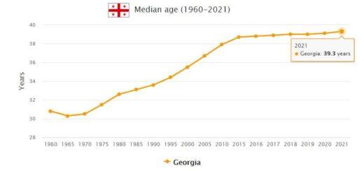 Georgia Median Age