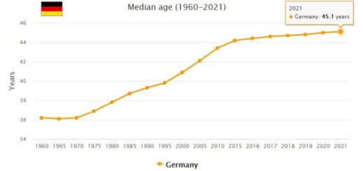 Germany Median Age